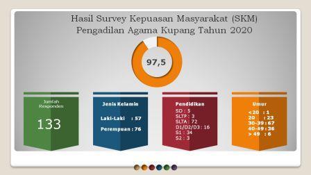 Hasil Survey Kepuasan Masyarakat Periode Januari s/d Desember 2020